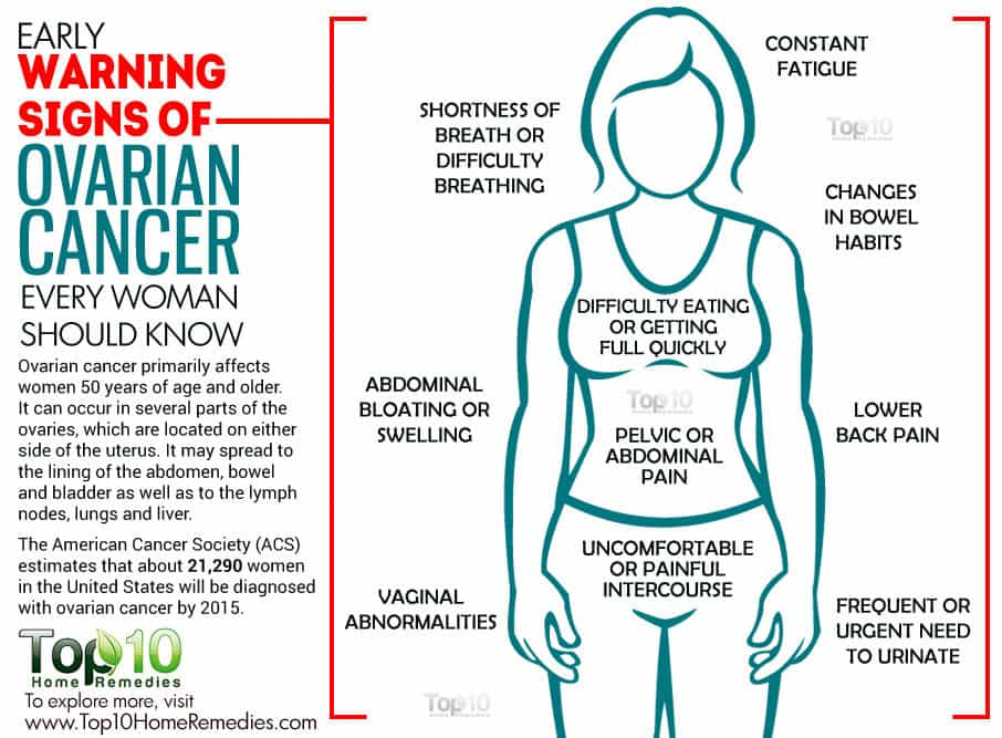 ovarian cancer who is really at risk jersey shore